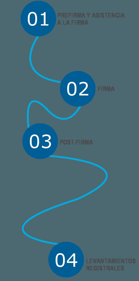 Proceso CLMTEC-Gestoría